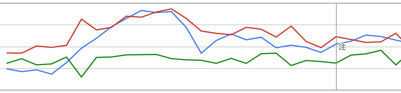 サーチコンソールのグラフに注意マークとは